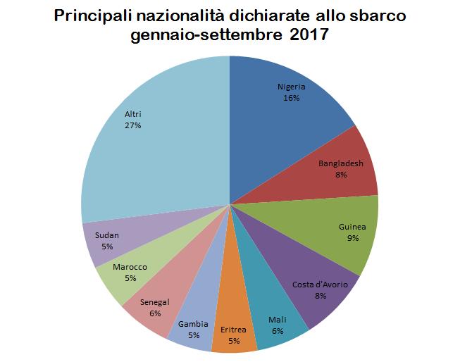 principali.nazionalita.2017.png