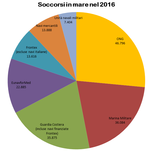 soccorsi.in.mare.2016.png